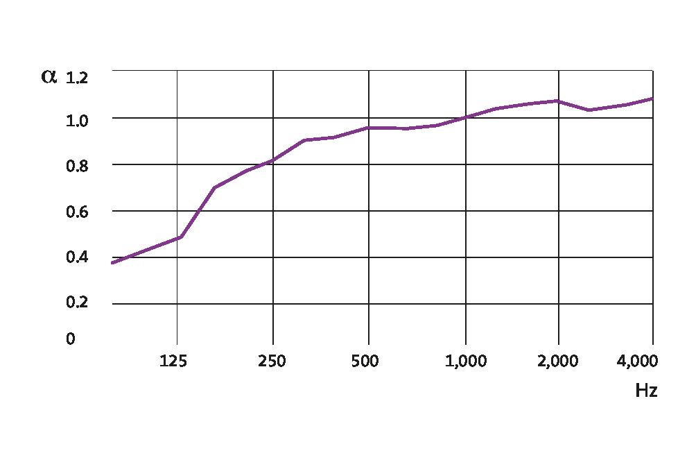 Acoustichoc® Impact 30